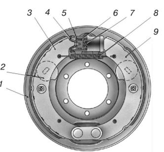 Схема барабанного тормозного механизма с равными приводными силами и односторонним расположением опор колодок
