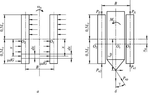 Схема сил, действующих на гусеничный трактор при повороте
