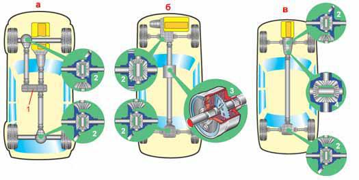 Устройство системы полного привода