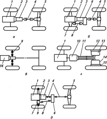 Схемы трансмиссий