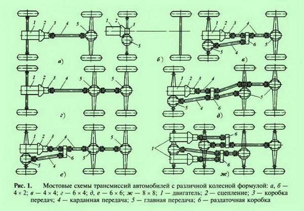 классификация трансмиссий